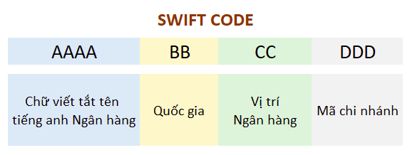 Cau-Truc-Ma-Swift-Code